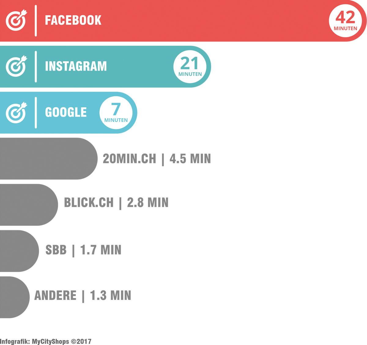 Facebook Nutzerzahlen Schweiz